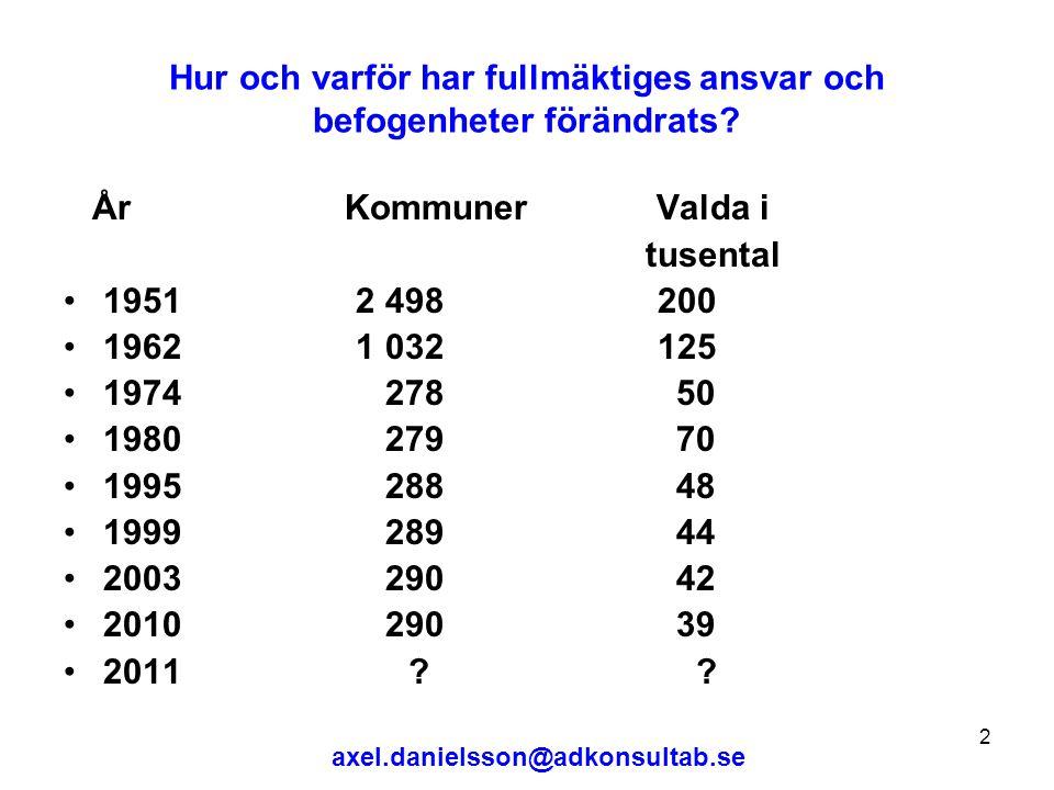 axel.danielsson@adkonsultab.se 3 Hur styr fullmäktige.
