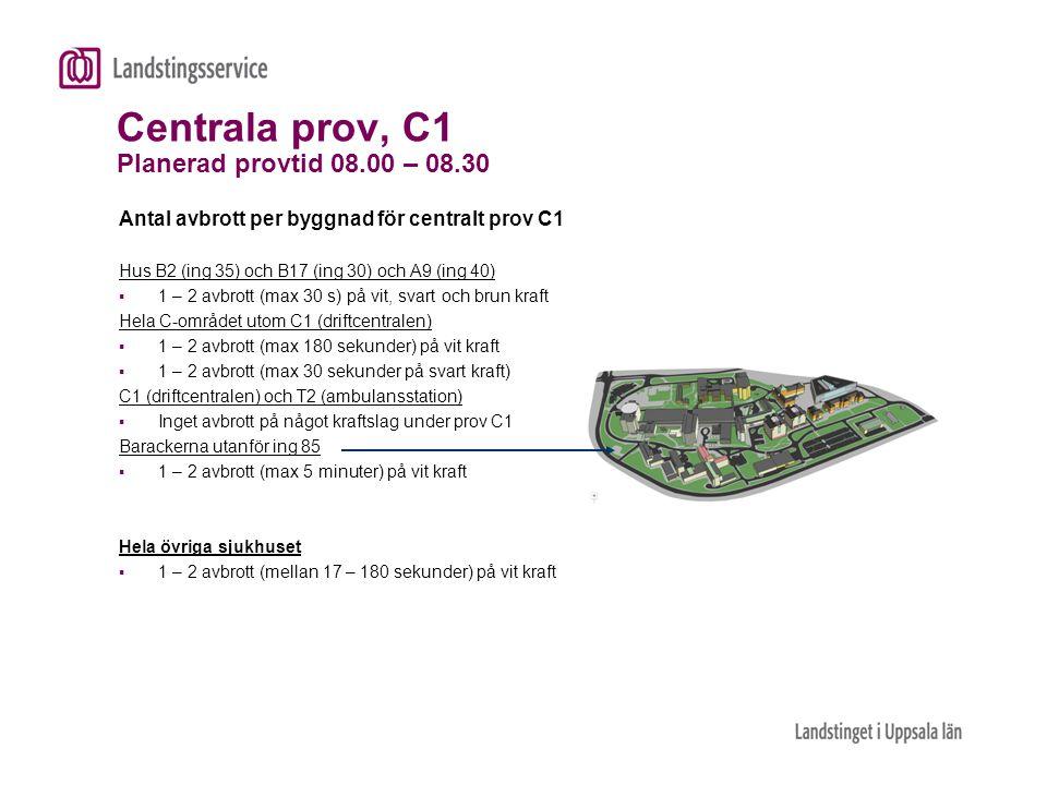 Centrala prov, C1 Planerad provtid 08.00 – 08.30 Antal avbrott per byggnad för centralt prov C1 Hus B2 (ing 35) och B17 (ing 30) och A9 (ing 40)  1 –