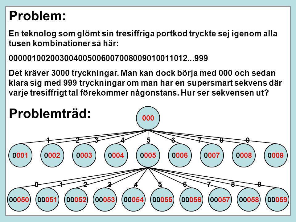 Problem: En teknolog som glömt sin tresiffriga portkod tryckte sej igenom alla tusen kombinationer så här: 000001002003004005006007008009010011012...9
