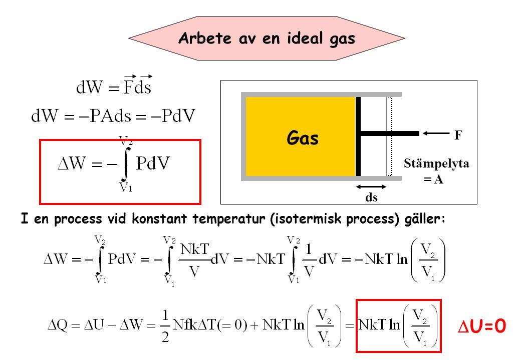 P- V diagrammer P V P 1,V 1 P 2,V 2 Ytan under linjen som beskriver ändringen av tillstånd är ett mått för arbetet.