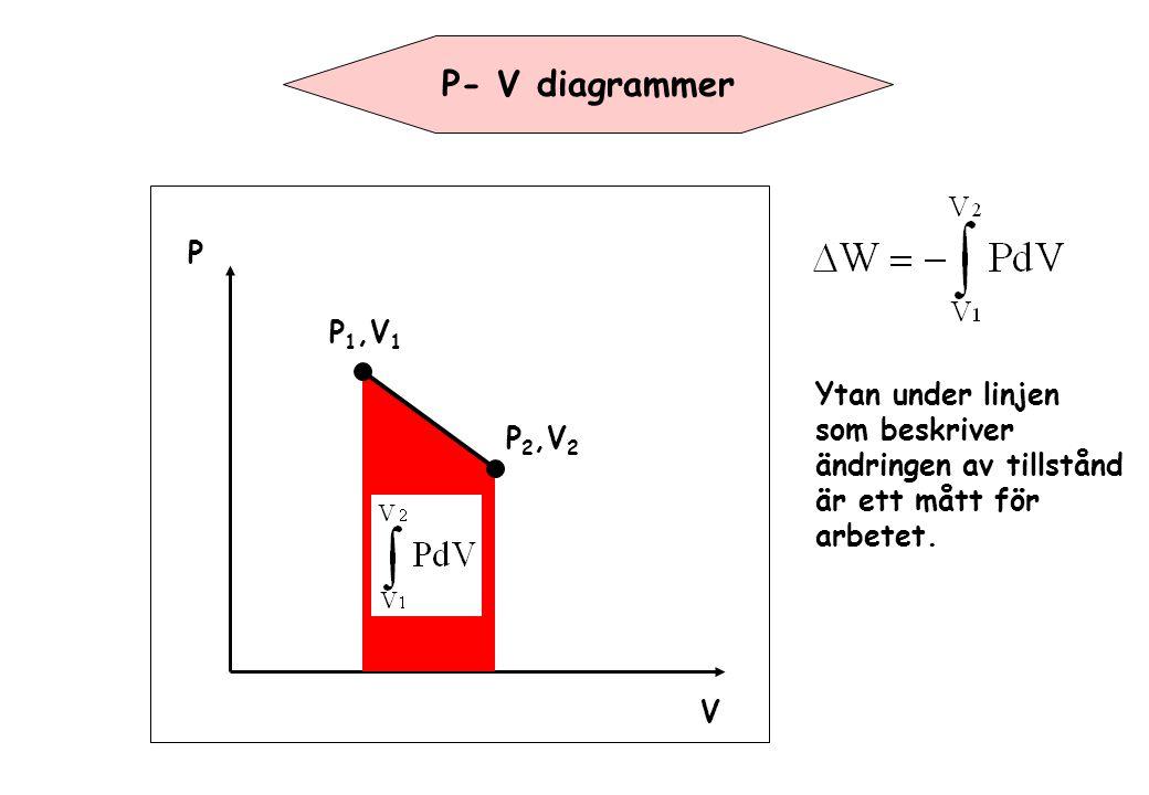 Mycket liten när q>>N (hög temperatur) Vi antar q>>N (hög temperatur)