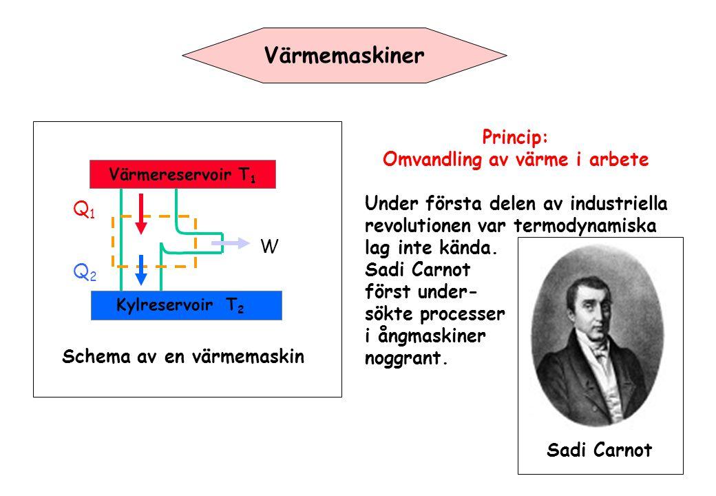 Värmereservoir T 1 Kylreservoir T 2 Q1Q1 Q2Q2 W Schema av en värmemaskin Värmemaskiner Princip: Omvandling av värme i arbete Under första delen av industriella revolutionen var termodynamiska lag inte kända.