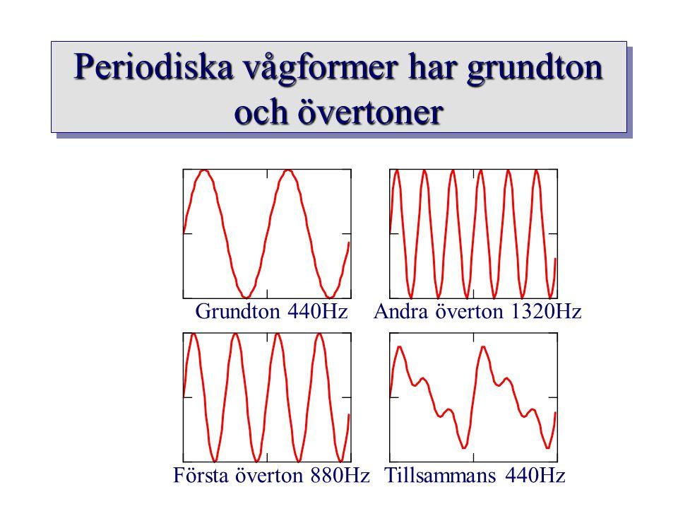 Periodiska vågformer har grundton och övertoner Grundton 440Hz Första överton 880Hz Andra överton 1320Hz Tillsammans 440Hz