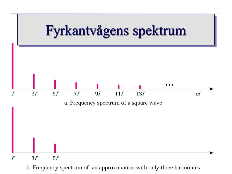 Fyrkantvågens spektrum