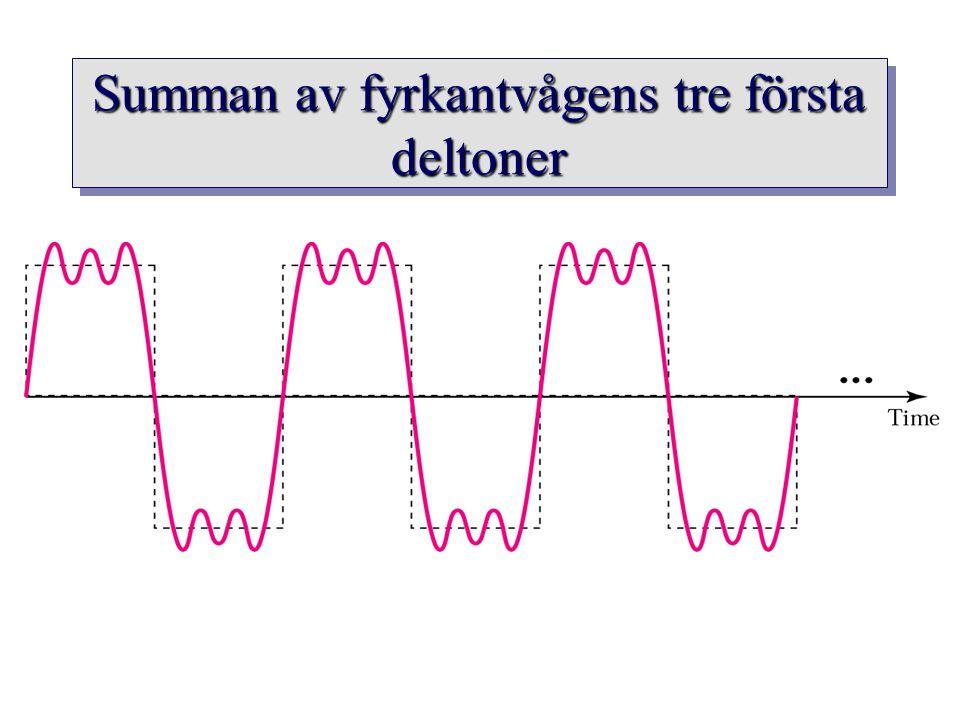 Summan av fyrkantvågens tre första deltoner