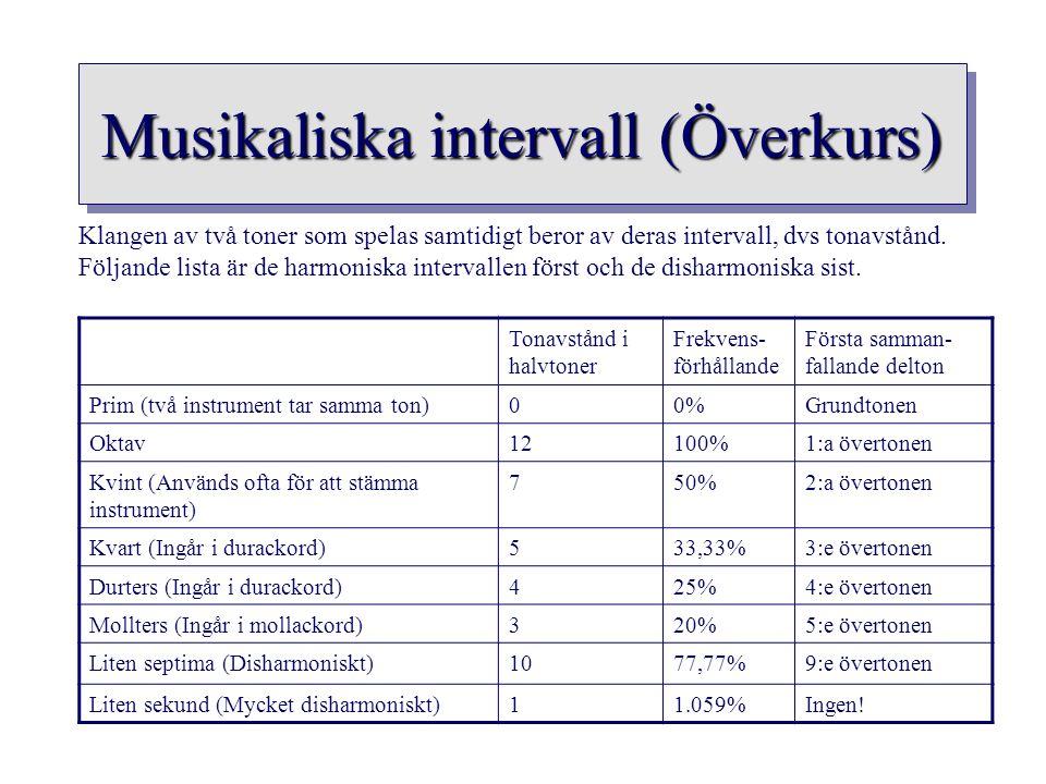 Musikaliska intervall (Överkurs) Tonavstånd i halvtoner Frekvens- förhållande Första samman- fallande delton Prim (två instrument tar samma ton)00%Gru