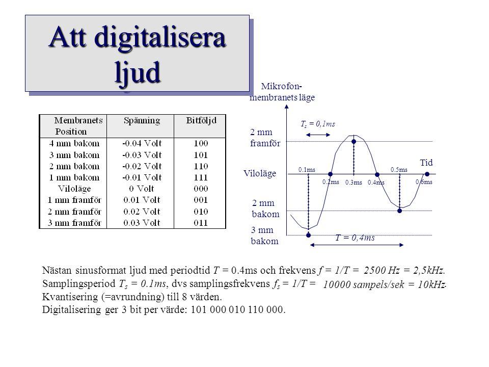 Att digitalisera ljud Mikrofon- membranets läge Tid Viloläge 3 mm bakom 2 mm framför 2 mm bakom T = 0,4ms 0.1ms 0.2ms 0.3ms0.4ms 0.5ms 0.6ms T s = 0,1
