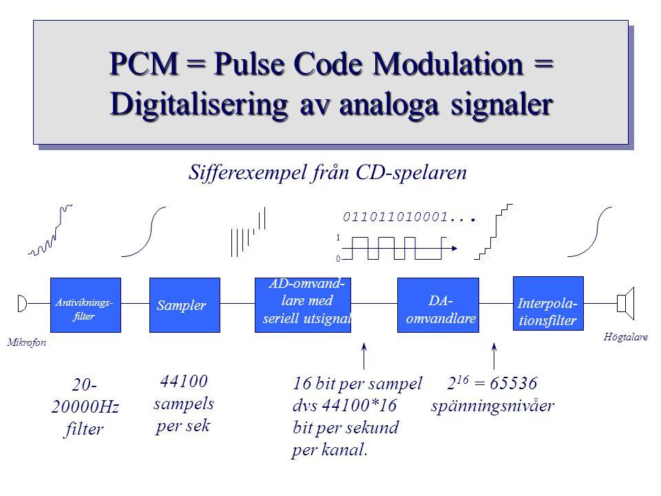 PCM = Pulse Code Modulation = Digitalisering av analoga signaler Sampler AD-omvand- lare med seriell utsignal 011011010001... DA- omvandlare Antivikni