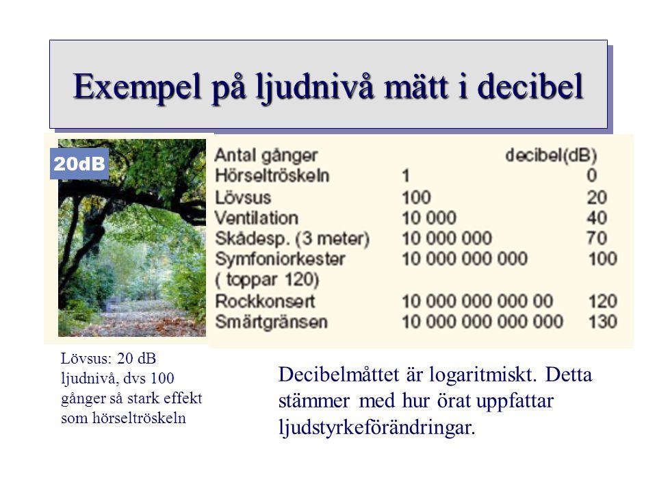 Exempel på ljudnivå mätt i decibel Lövsus: 20 dB ljudnivå, dvs 100 gånger så stark effekt som hörseltröskeln Decibelmåttet är logaritmiskt. Detta stäm