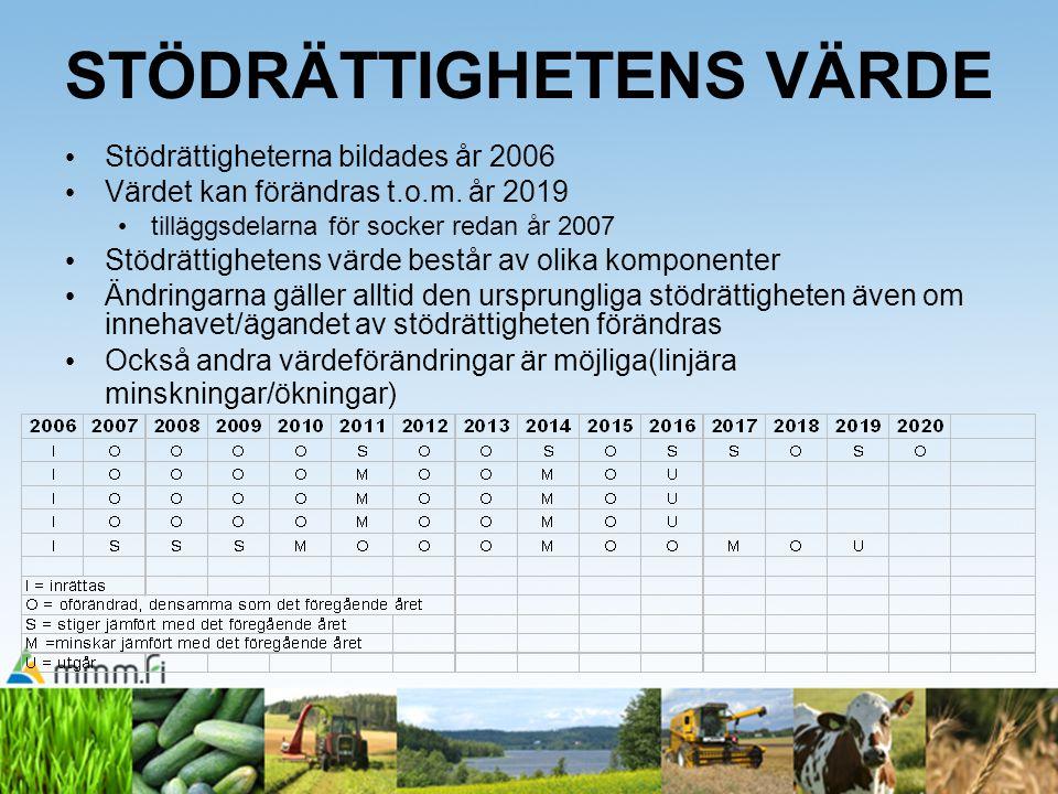 STÖDRÄTTIGHETENS VÄRDE Stödrättigheterna bildades år 2006 Värdet kan förändras t.o.m. år 2019 tilläggsdelarna för socker redan år 2007 Stödrättigheten