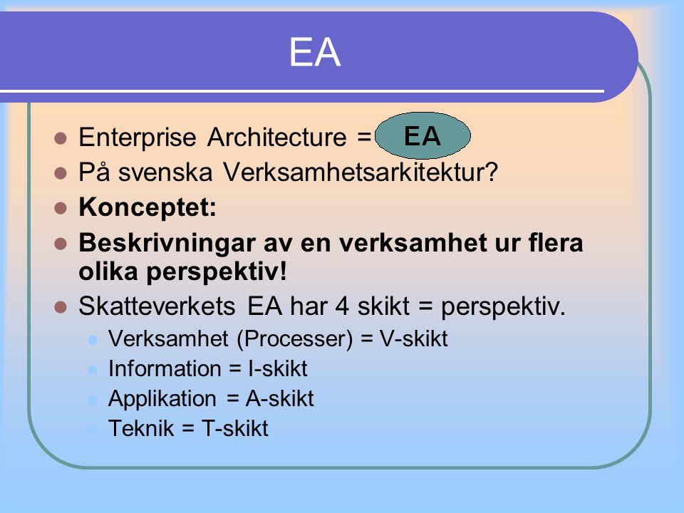 Enterprise Architecture = På svenska Verksamhetsarkitektur? Konceptet: Beskrivningar av en verksamhet ur flera olika perspektiv! Skatteverkets EA har