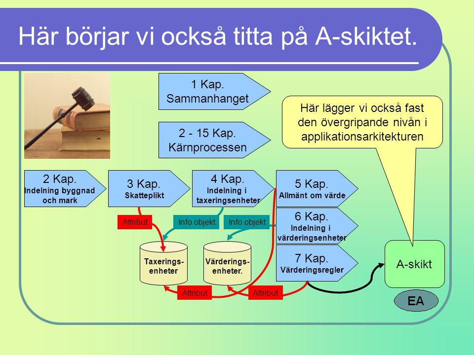Här börjar vi också titta på A-skiktet. 1 Kap. Sammanhanget 2 - 15 Kap. Kärnprocessen 2 Kap. Indelning byggnad och mark 3 Kap. Skatteplikt 4 Kap. Inde