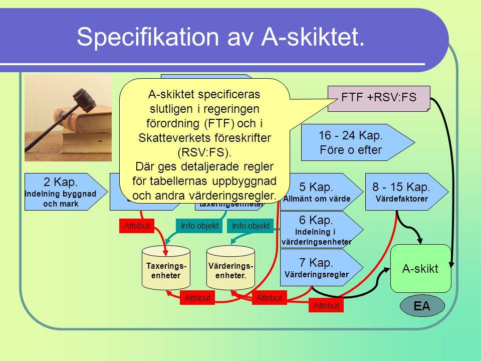 Specifikation av A-skiktet. 1 Kap. Sammanhanget 2 - 15 Kap. Kärnprocessen 2 Kap. Indelning byggnad och mark 3 Kap. Skatteplikt 4 Kap. Indelning i taxe
