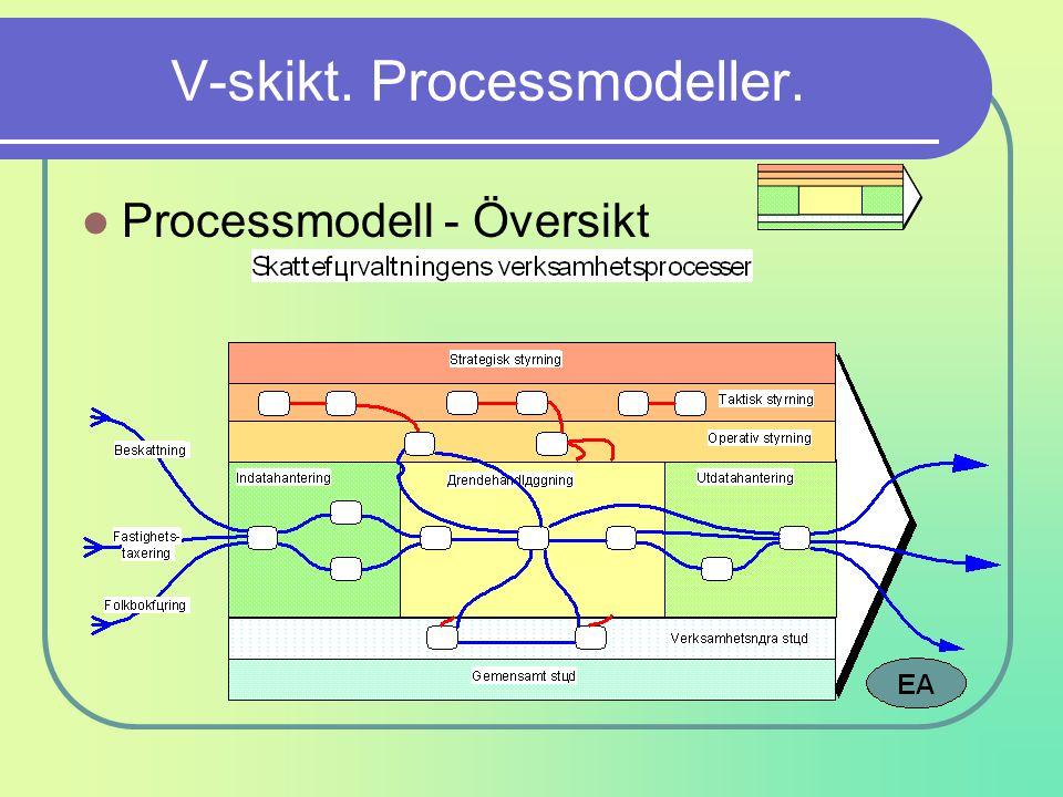 V-skikt. Processmodeller. Processmodell - Översikt