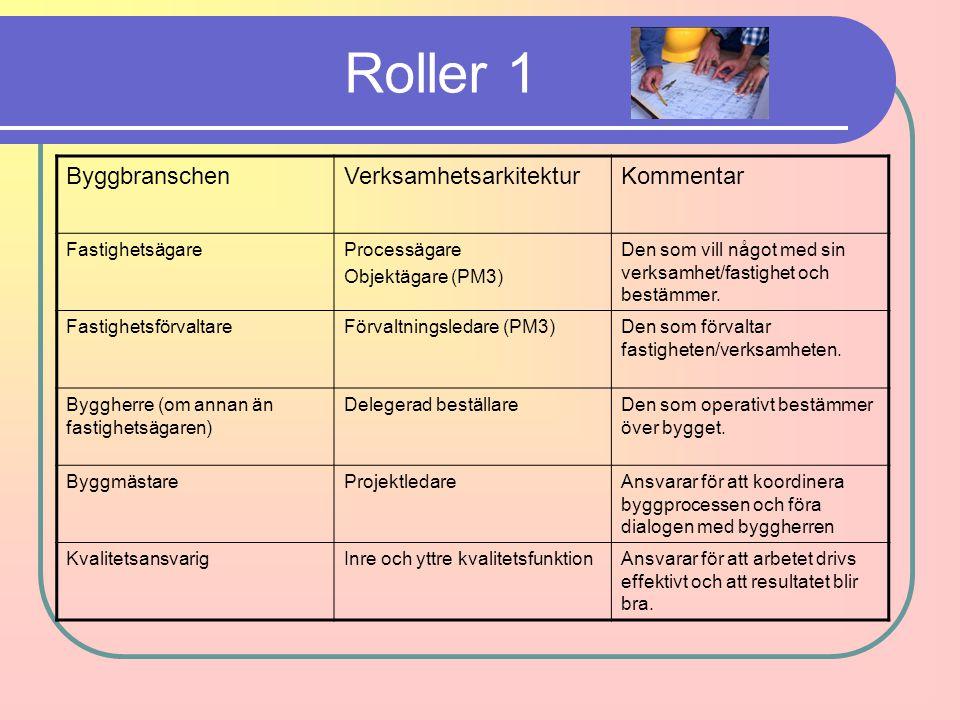 Roller 1 ByggbranschenVerksamhetsarkitekturKommentar FastighetsägareProcessägare Objektägare (PM3) Den som vill något med sin verksamhet/fastighet och