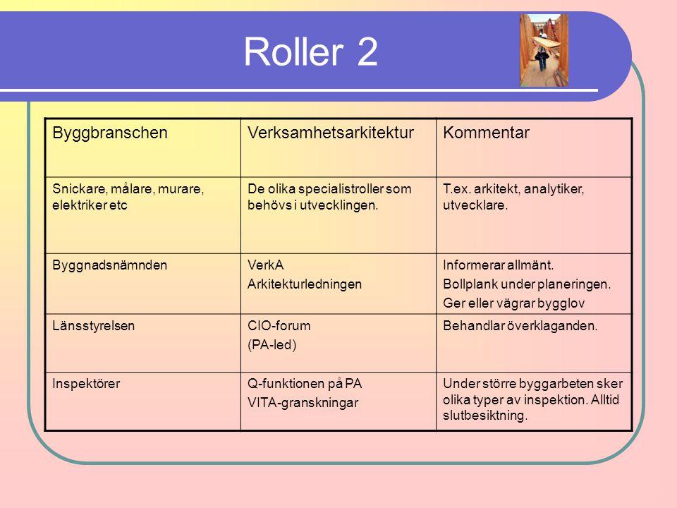 Roller 2 ByggbranschenVerksamhetsarkitekturKommentar Snickare, målare, murare, elektriker etc De olika specialistroller som behövs i utvecklingen. T.e