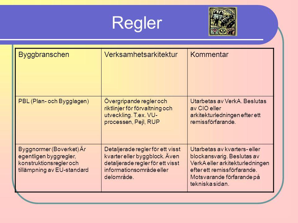 Regler ByggbranschenVerksamhetsarkitekturKommentar PBL (Plan- och Bygglagen)Övergripande regler och riktlinjer för förvaltning och utveckling. T.ex. V