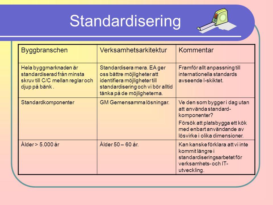 Standardisering ByggbranschenVerksamhetsarkitekturKommentar Hela byggmarknaden är standardiserad från minsta skruv till C/C mellan reglar och djup på