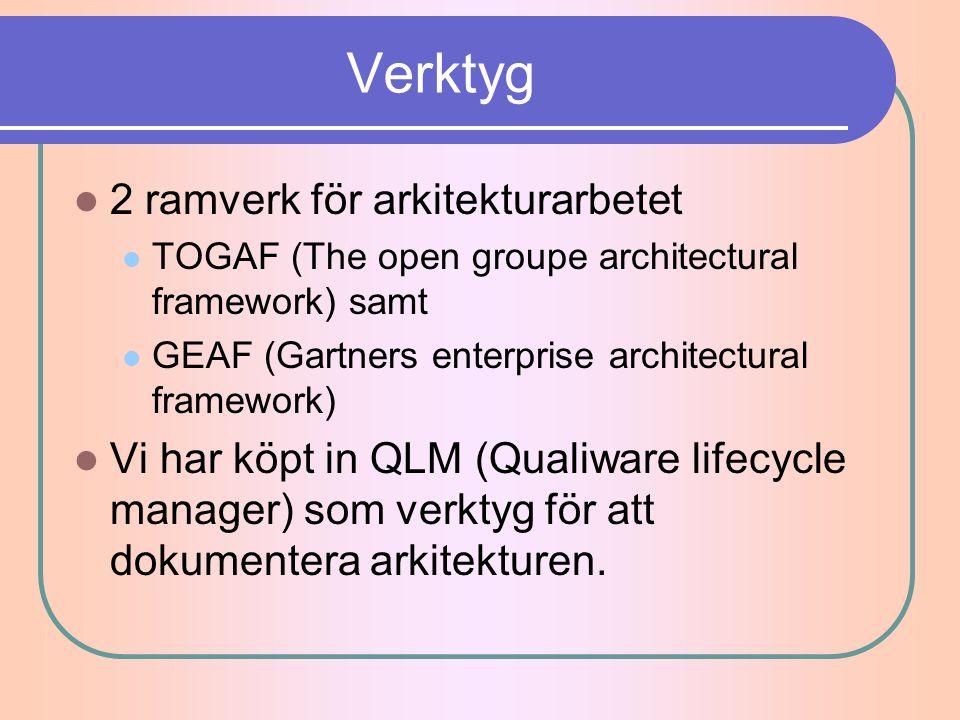 Verktyg 2 ramverk för arkitekturarbetet TOGAF (The open groupe architectural framework) samt GEAF (Gartners enterprise architectural framework) Vi har