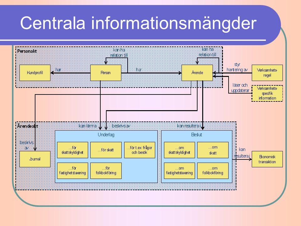 Centrala informationsmängder