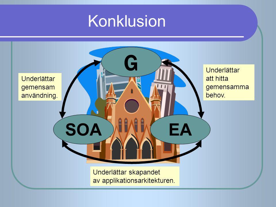 Konklusion Underlättar gemensam användning. Underlättar att hitta gemensamma behov. Underlättar skapandet av applikationsarkitekturen. SOAEA G