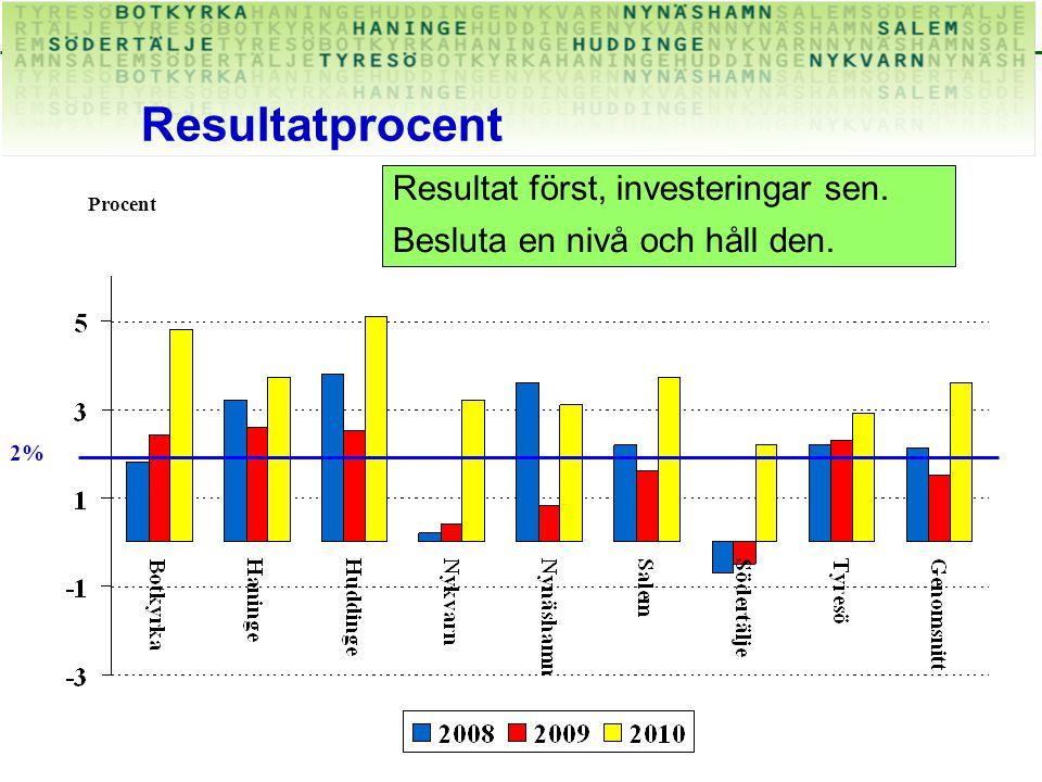 Resultatprocent Procent 2% Resultat först, investeringar sen. Besluta en nivå och håll den.