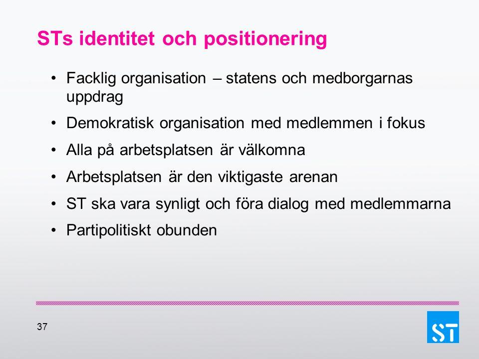 37 STs identitet och positionering Facklig organisation – statens och medborgarnas uppdrag Demokratisk organisation med medlemmen i fokus Alla på arbe