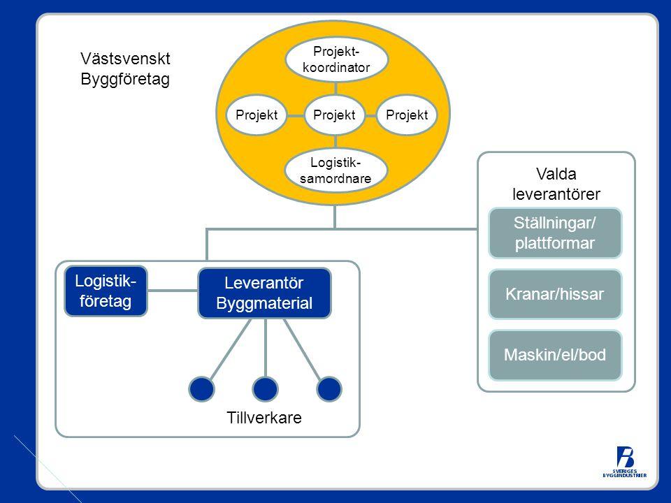 Leverantör Byggmaterial Logistik- företag Tillverkare Ställningar/ plattformar Kranar/hissar Maskin/el/bod Valda leverantörer Projekt- koordinator Logistik- samordnare Projekt Västsvenskt Byggföretag