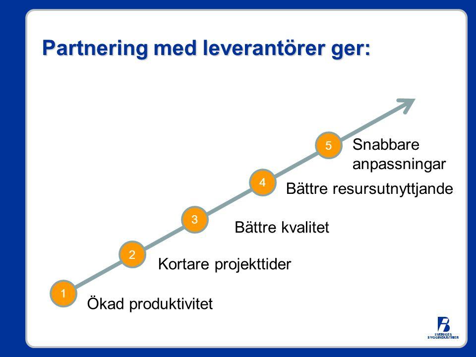 Partnering med leverantörer ger: 1 4 3 2 5 Ökad produktivitet Kortare projekttider Bättre kvalitet Bättre resursutnyttjande Snabbare anpassningar