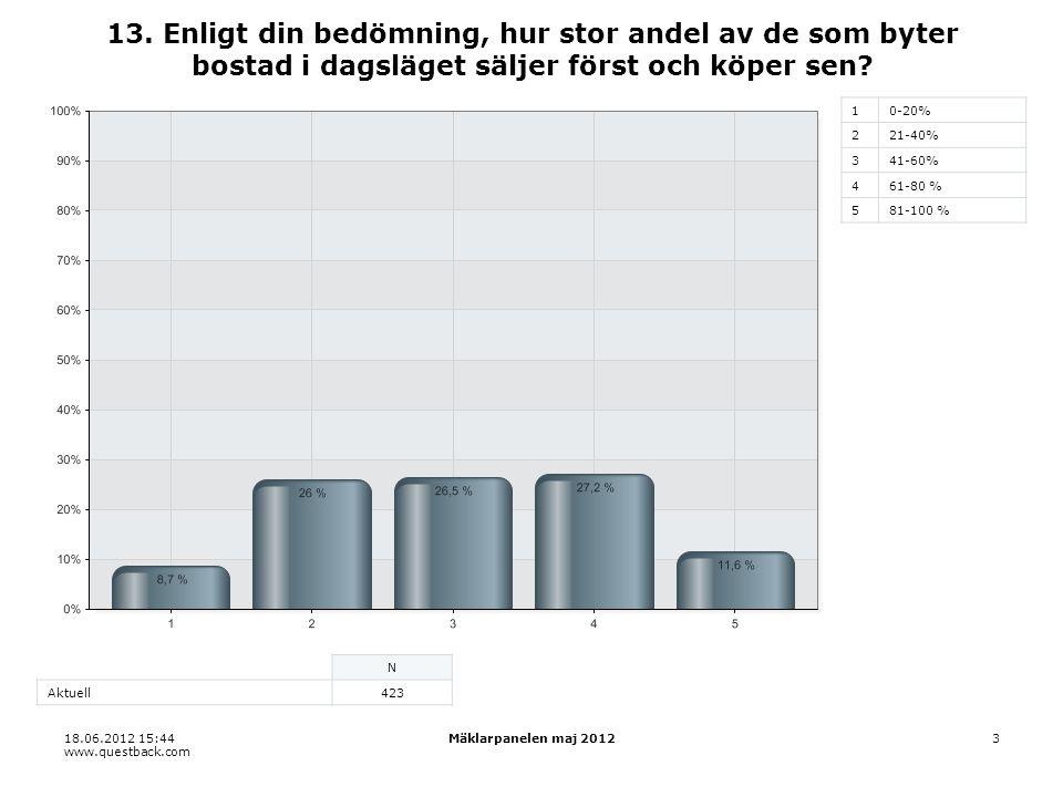 18.06.2012 15:44 www.questback.com Mäklarpanelen maj 20123 13. Enligt din bedömning, hur stor andel av de som byter bostad i dagsläget säljer först oc