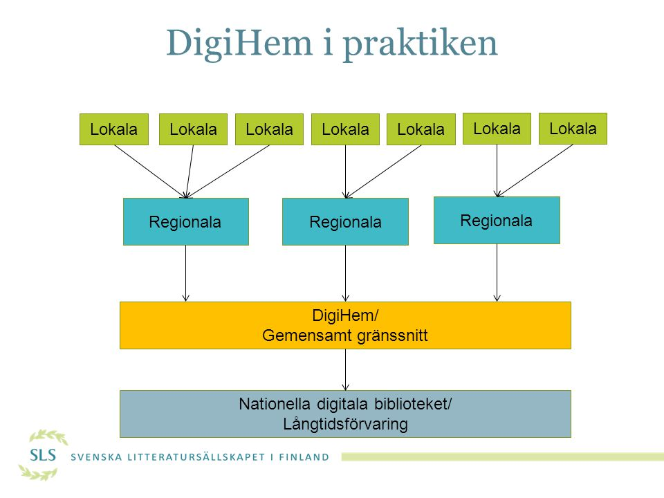 DigiHem i praktiken Lokala Regionala DigiHem/ Gemensamt gränssnitt Nationella digitala biblioteket/ Långtidsförvaring