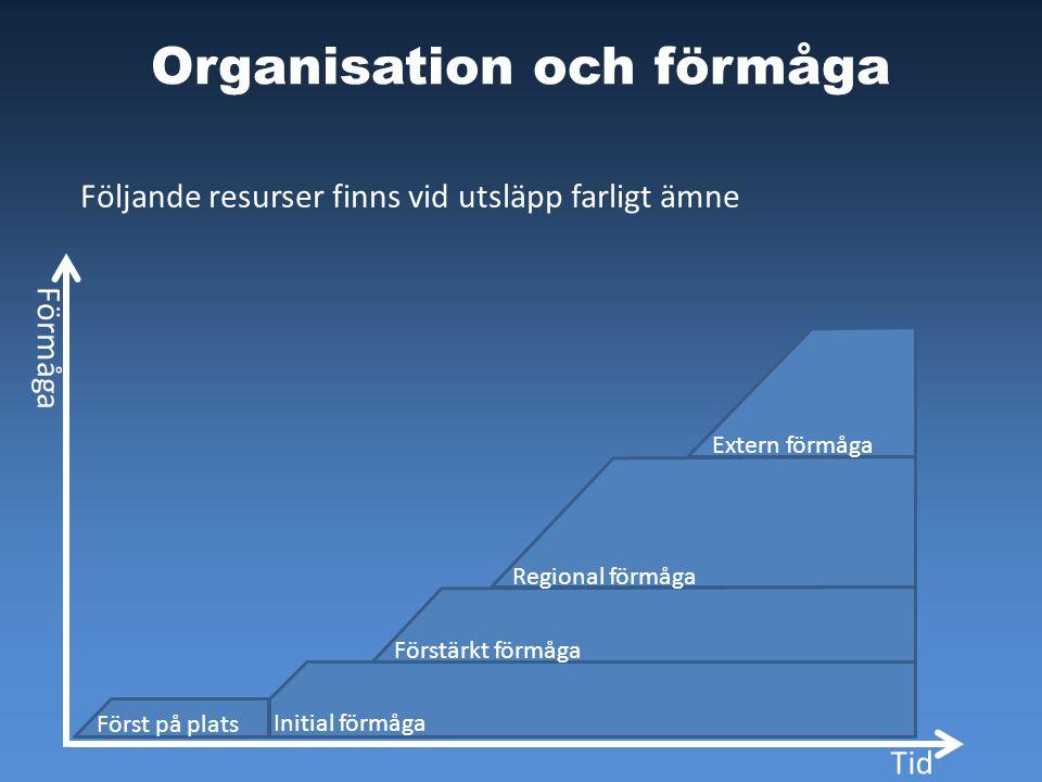 Organisation och förmåga Följande resurser finns vid utsläpp farligt ämne Först på plats Initial förmåga Förstärkt förmåga Regional förmåga Extern förmåga Tid Förmåga