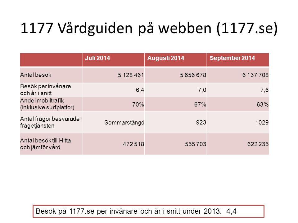 UMO.se Juli 2014Augusti 2014September 2014 Antal besök473 314530 846547 511 Andel mobiltrafik (inklusive surfplattor) 75%72%68% Antal besök per invånare och år i ålder 13-25 (UMOs målgrupp) i snitt 3,74,14,3 Antal frågor besvarade av fråga UMO 988900999 Besök på UMO.se per invånare i ålder 13-25 (UMOs målgrupp) under 2013: 3,6