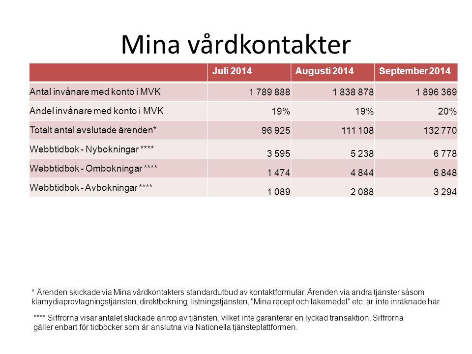 Hitta och jämför vård Under september månad har vi haft en del driftstörningar i tjänsten.
