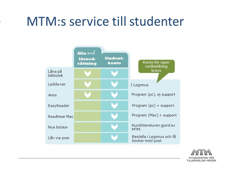 MTM:s service till studenter Konto för egen nedladdning krävs Låna på bibliotek Alla med läsned- sättning Student- konto Ladda ner Amis EasyReader Rea
