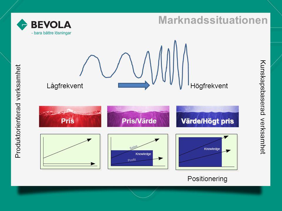 Marknadssituationen LågfrekventHögfrekvent Positionering Produktorienterad verksamhet Kunskapsbaserad verksamhet PrisPris/Värde Värde/Högt pris
