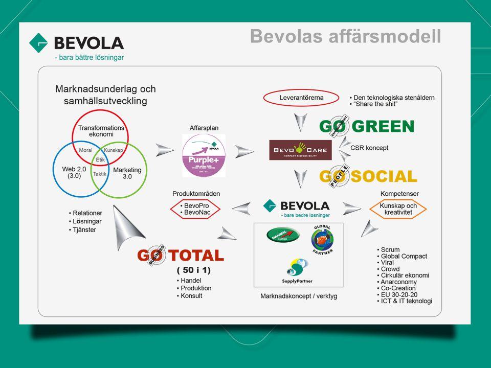 Bevolas affärsmodell