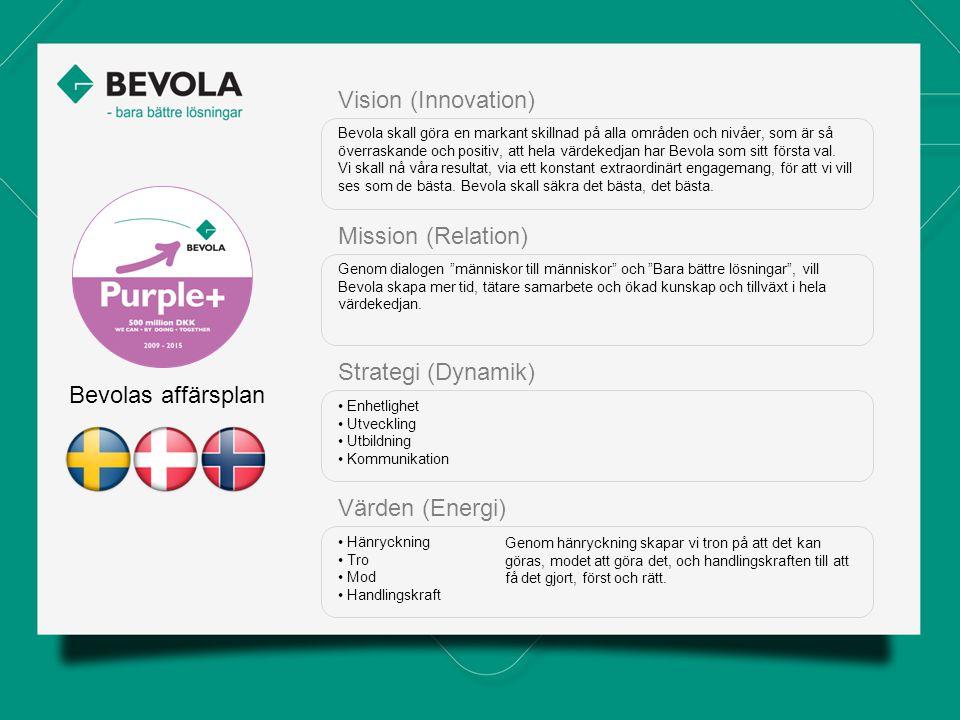 Bevolas affärsplan Vision (Innovation) Bevola skall göra en markant skillnad på alla områden och nivåer, som är så överraskande och positiv, att hela värdekedjan har Bevola som sitt första val.