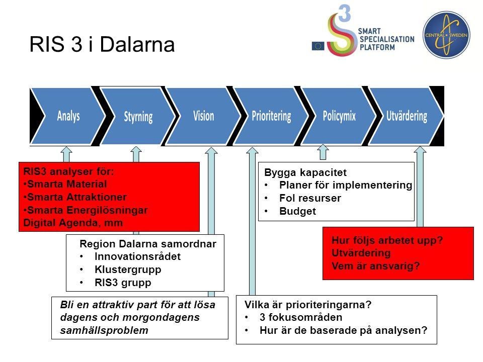 Projektplanering Region Dalarna, Högskolan och Länsstyrelsen arbetat fram en projektplan med tre delar: 1)Genomföra en analys enligt RIS 3 för fokusområdet Energieffektivt samhällsbyggande 2)Undersöka förutsättningarna för en öppen innovationsarena inom fokusområdet 3)Framgångsrik ansökan inom Horisont 2020 4)Resultatspridning Projekttid: jan-dec 2014 Beslutat i direktionen 4 dec.