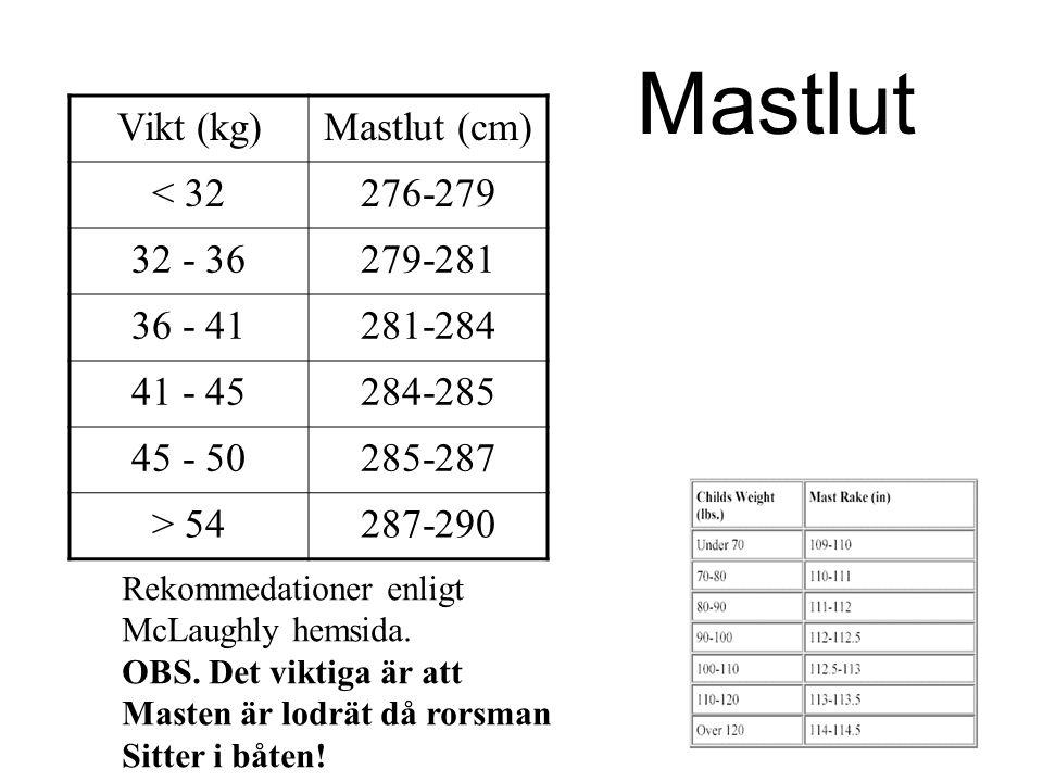 Vikt (kg)Mastlut (cm) < 32276-279 32 - 36279-281 36 - 41281-284 41 - 45284-285 45 - 50285-287 > 54287-290 Rekommedationer enligt McLaughly hemsida. OB