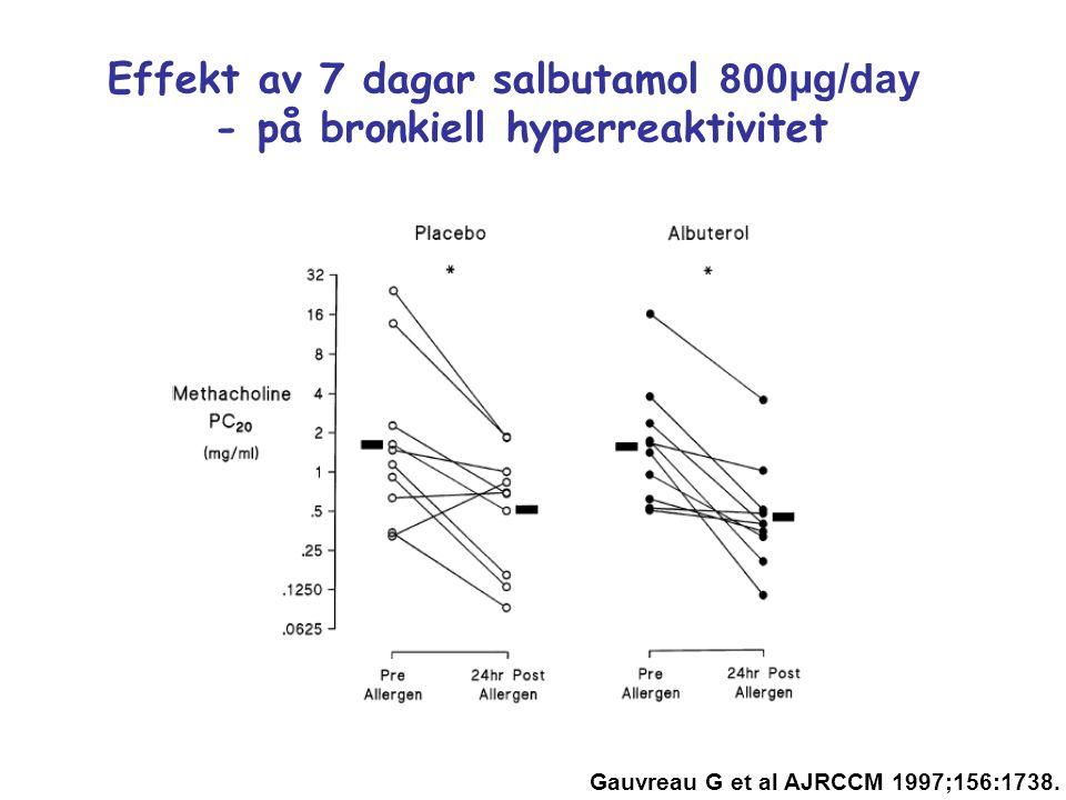 Effekt av 7 dagar salbutamol 800µg/day - på bronkiell hyperreaktivitet Gauvreau G et al AJRCCM 1997;156:1738.