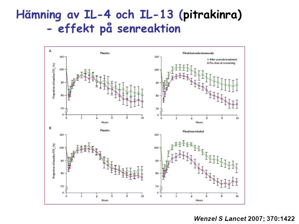 Wenzel S Lancet 2007; 370:1422 Hämning av IL-4 och IL-13 (pitrakinra) - effekt på senreaktion