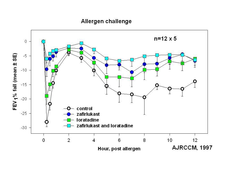 Mediatorer av bronkspasm Histamin PGD 2 Leukotriener Cytokiner & Growth Factors: TNF , IL-4, IL-5, IL-13, GM-CSF ca 30.