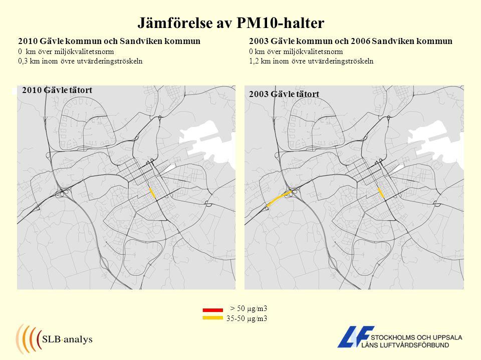 Jämförelse av PM10-halter 2010 Gävle kommun och Sandviken kommun 0 km över miljökvalitetsnorm 0,3 km inom övre utvärderingströskeln > 50 µg/m3 35-50 µg/m3 2010 Gävle tätort 2003 Gävle tätort 2003 Gävle kommun och 2006 Sandviken kommun 0 km över miljökvalitetsnorm 1,2 km inom övre utvärderingströskeln