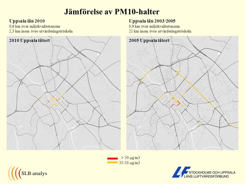 Jämförelse av PM10-halter Uppsala län 2010 0,6 km över miljökvalitetsnorm 2,3 km inom övre utvärderingströskeln > 50 µg/m3 35-50 µg/m3 Uppsala län 2003/2005 0,9 km över miljökvalitetsnorm 21 km inom övre utvärderingströskeln 2005 Uppsala tätort2010 Uppsala tätort
