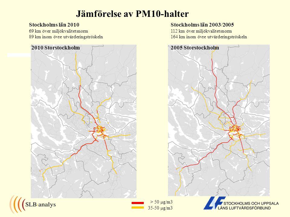 Jämförelse av PM10-halter > 50 µg/m3 35-50 µg/m3 Stockholms län 2003/2005 112 km över miljökvalitetsnorm 164 km inom övre utvärderingströskeln Stockholms län 2010 69 km över miljökvalitetsnorm 89 km inom övre utvärderingströskeln 2005 Storstockholm2010 Storstockholm