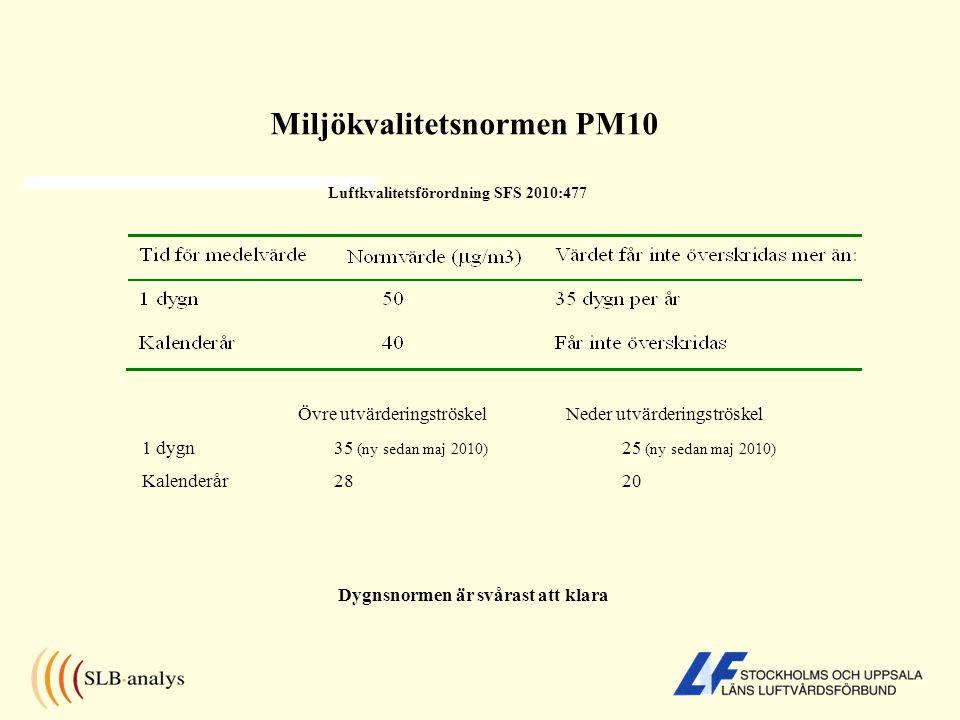 Beräknade PM10-halter Stockholms län år 2010 Storstockholm