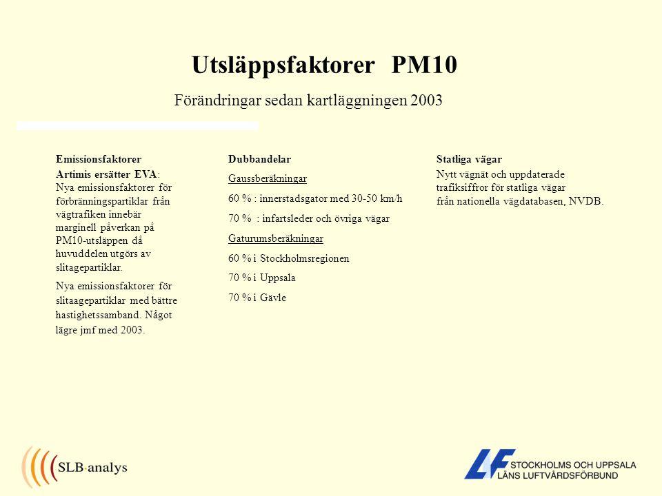 Jämförelse av PM10-halter > 50 µg/m3 35-50 µg/m3 2003/2005/2006 113 km över mk norm 187 inom övre utv trösk 2010 69 km över mk norm 91 km inom övre utv trösk