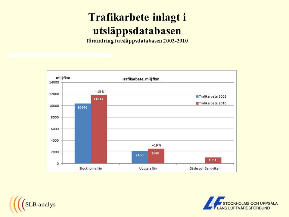 Trafikarbete inlagt i utsläppsdatabasen förändring i utsläppsdatabasen 2003-2010