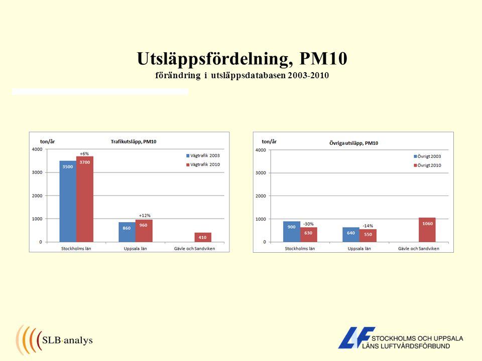 Utsläppsfördelning, PM10 förändring i utsläppsdatabasen 2003-2010